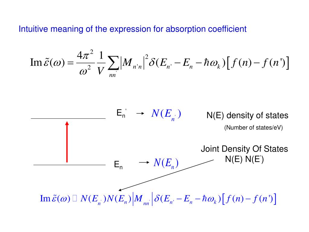 Intuitive meaning of the expression for absorption coefficient