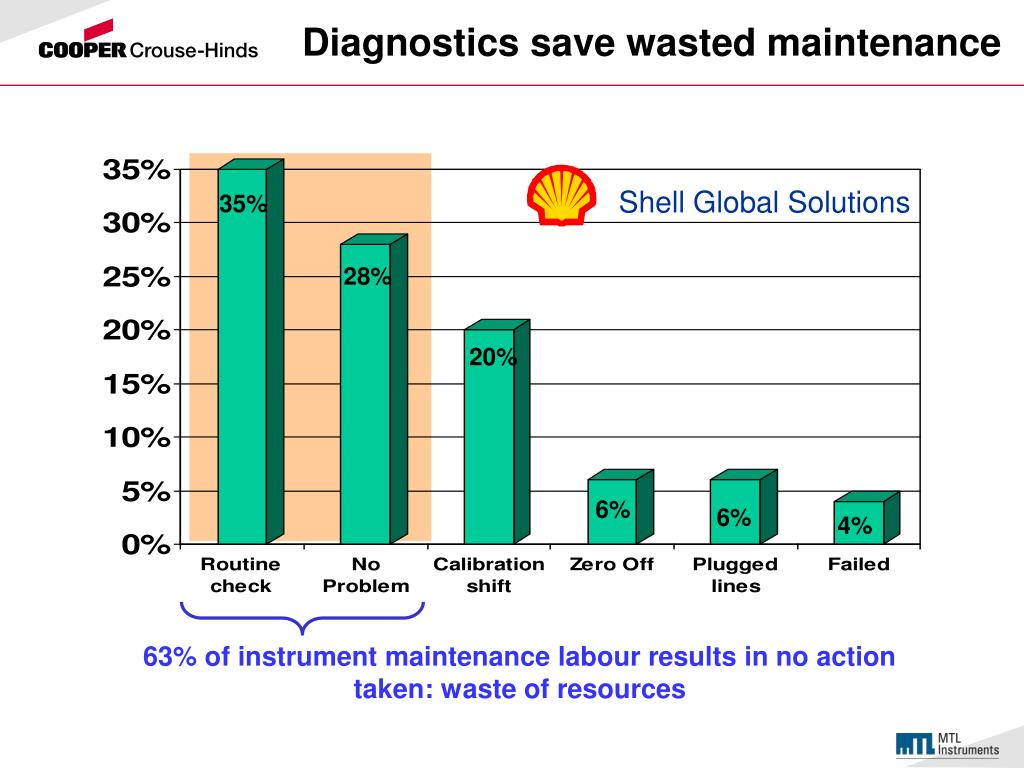 Diagnostics save wasted maintenance