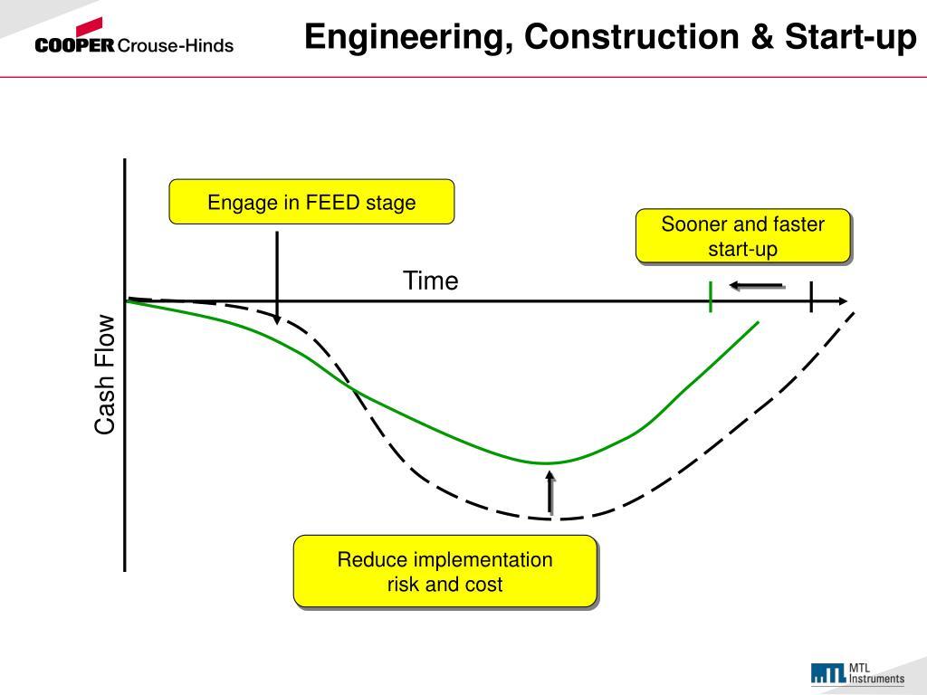 Engineering, Construction & Start-up