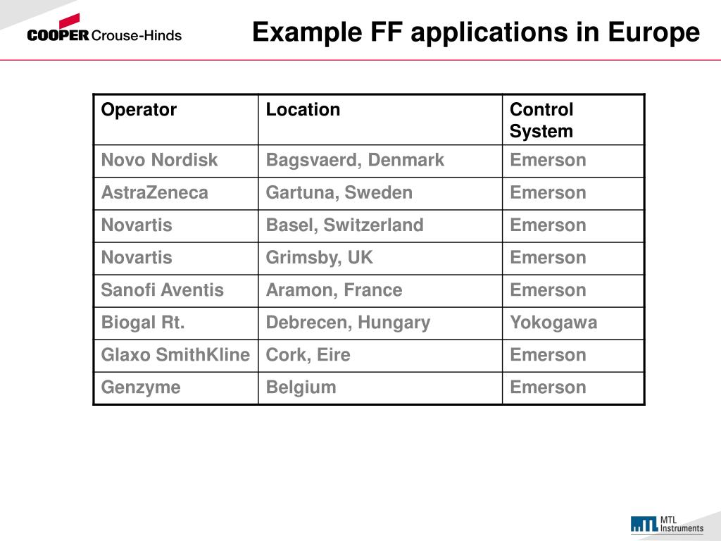 Example FF applications in Europe