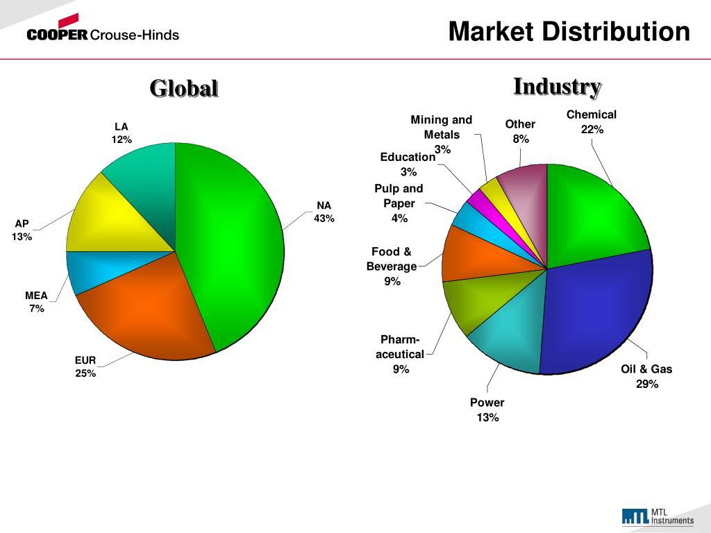 Market Distribution