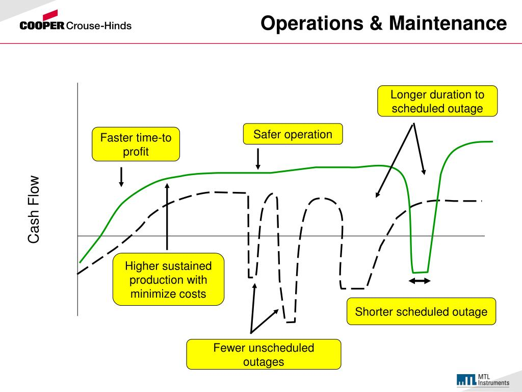 Operations & Maintenance