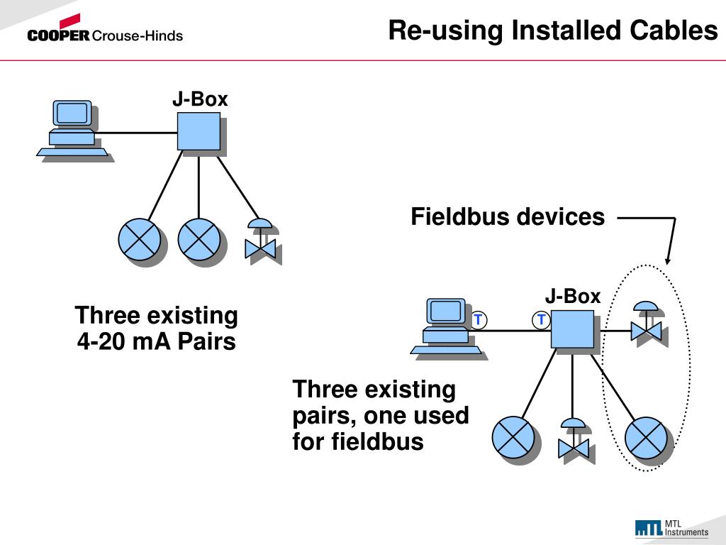Re-using Installed Cables