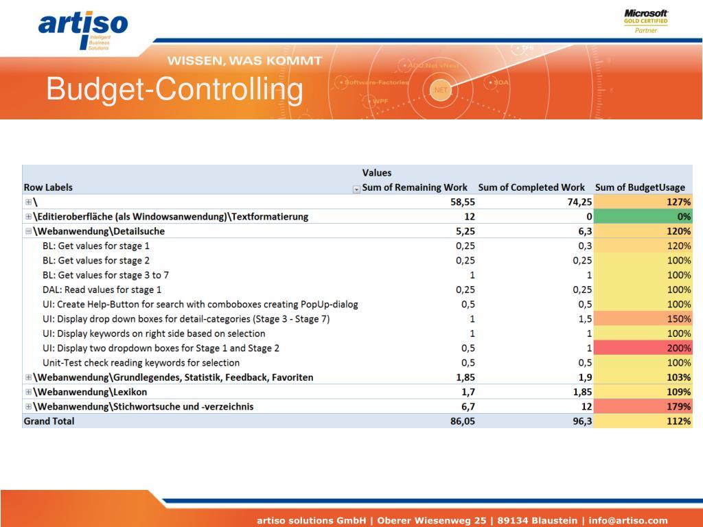 Budget-Controlling