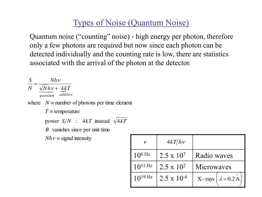 Types of Noise (Quantum Noise)
