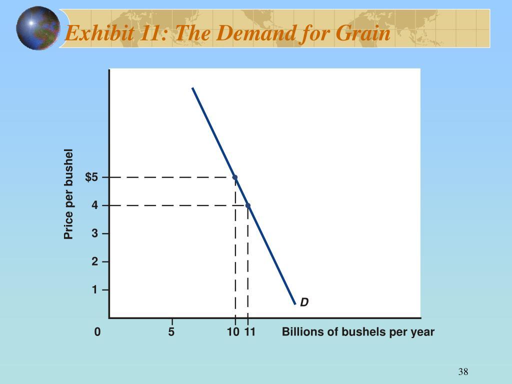Exhibit 11: The Demand for Grain