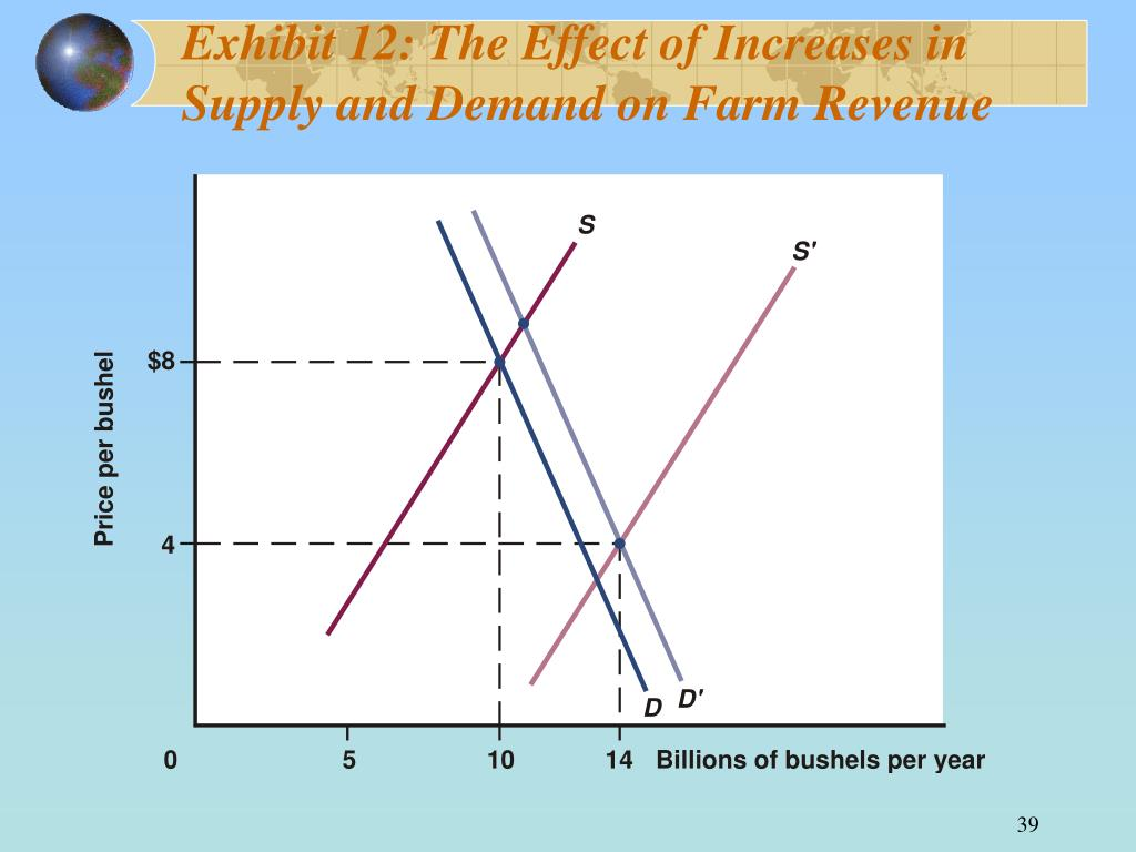 Exhibit 12: The Effect of Increases in
