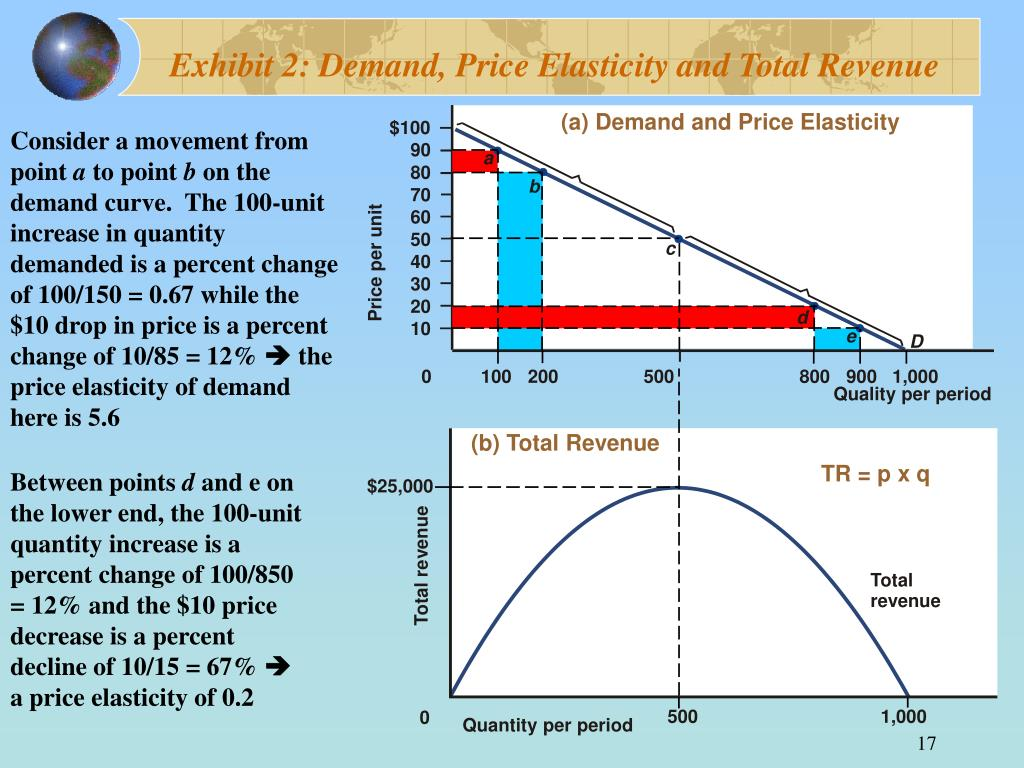 (a) Demand and Price Elasticity