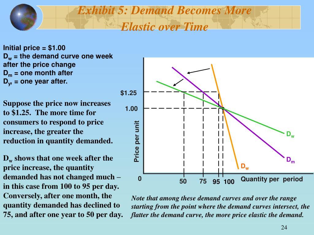 Exhibit 5: Demand Becomes More