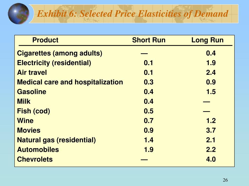 Exhibit 6: Selected Price Elasticities of Demand