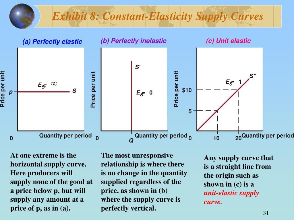Exhibit 8: Constant-Elasticity Supply Curves