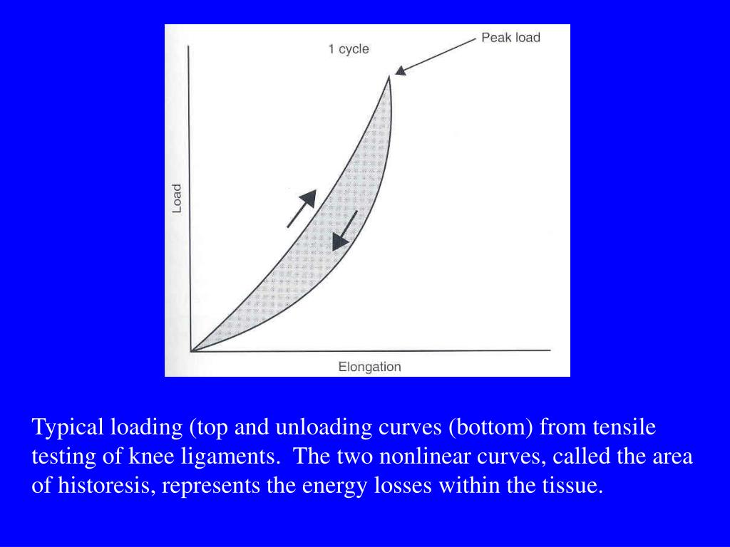 Typical loading (top and unloading curves (bottom) from tensile testing of knee ligaments.  The two nonlinear curves, called the area of historesis, represents the energy losses within the tissue.