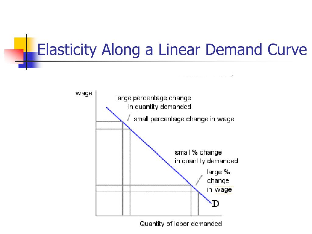 elasticity of labour demand Substitution between different categories of labour, relative wages and youth unemployment  underlying theory of the demand for labour.