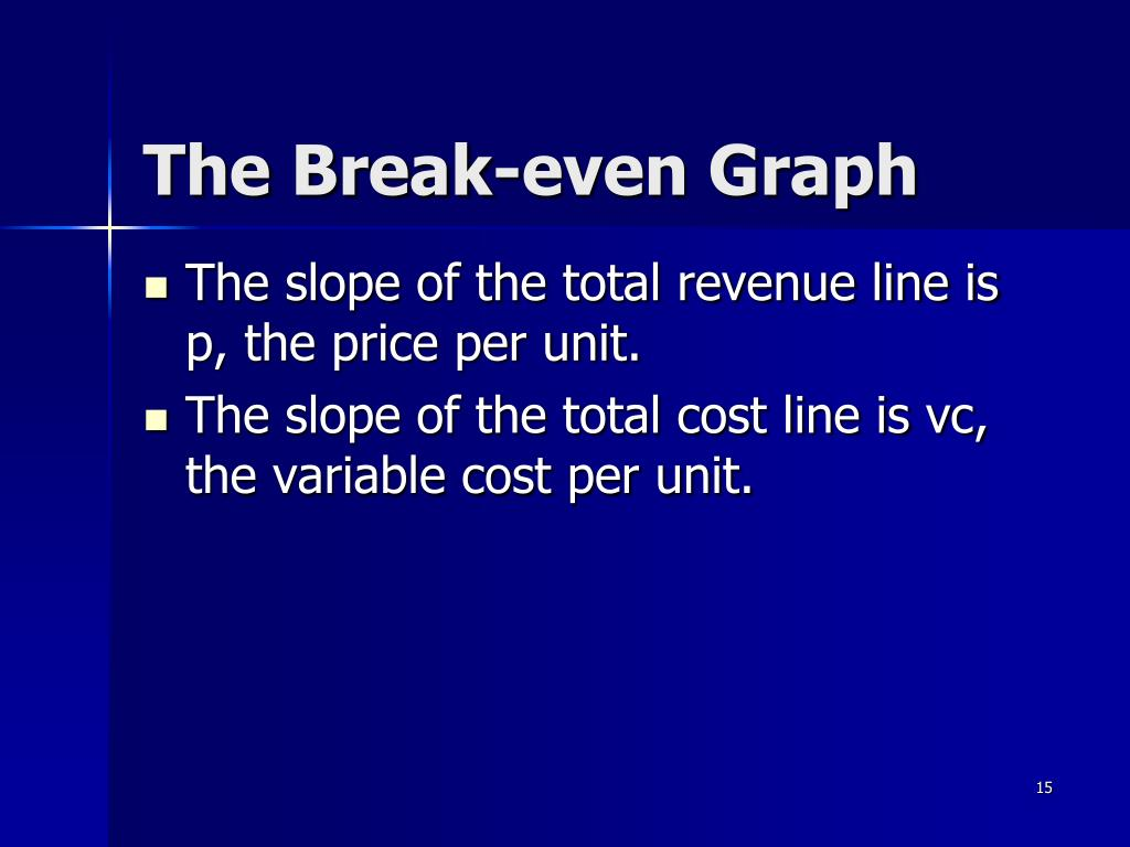 The Break-even Graph