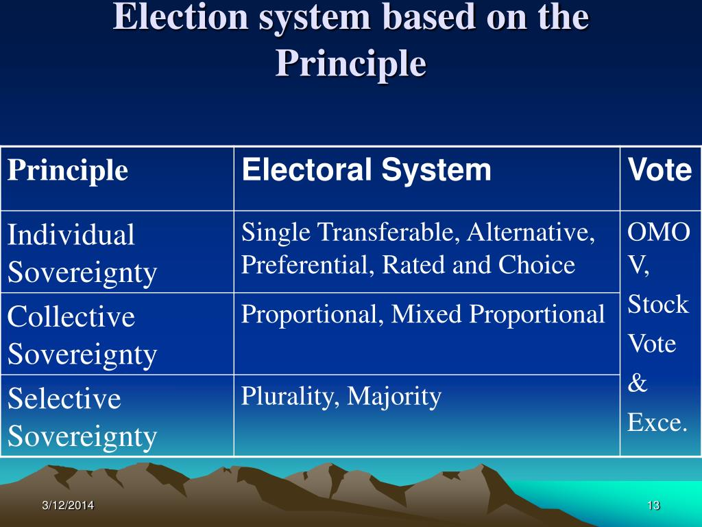 Election system based on the Principle