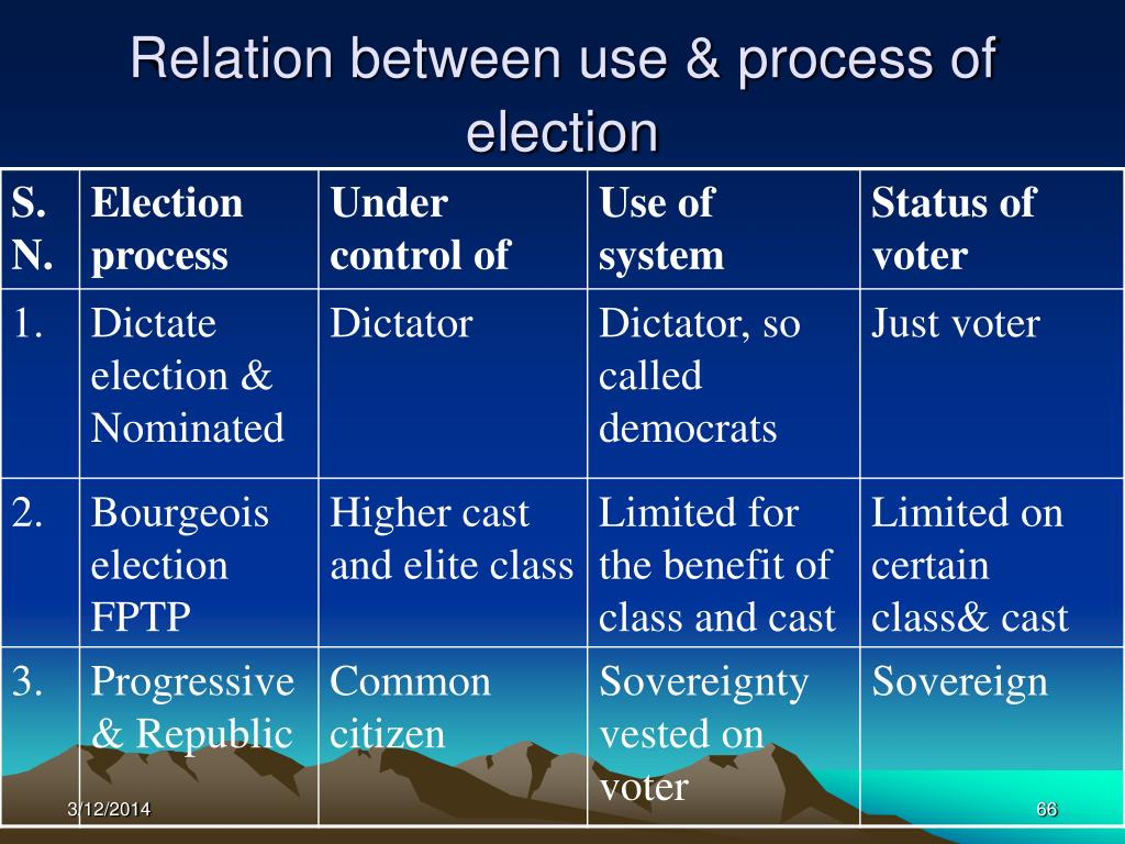 Relation between use & process of election