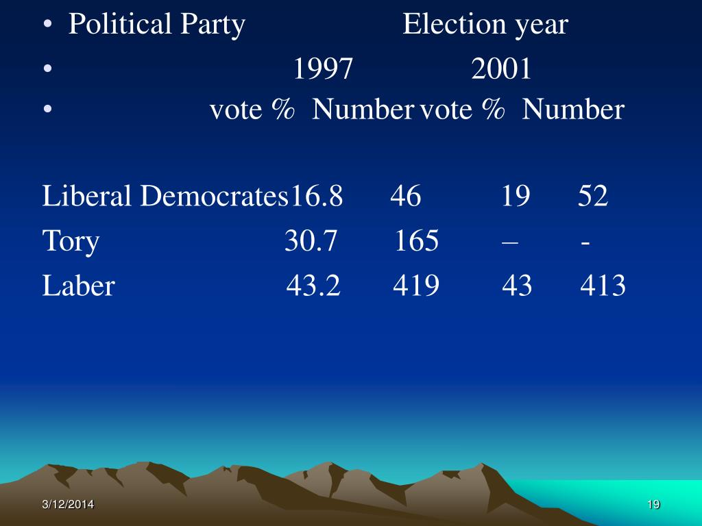 Political Party                    Election year