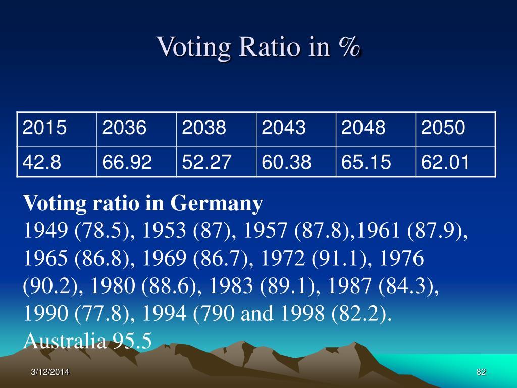 Voting Ratio in %
