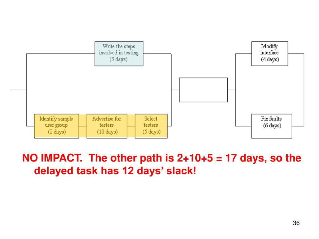 NO IMPACT.  The other path is 2+10+5 = 17 days, so the delayed task has 12 days' slack!
