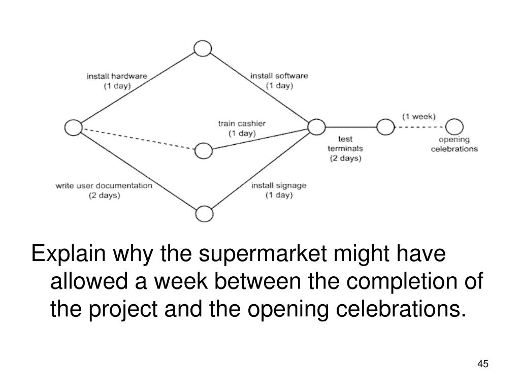 Explain why the supermarket might have allowed a week between the completion of the project and the opening celebrations.
