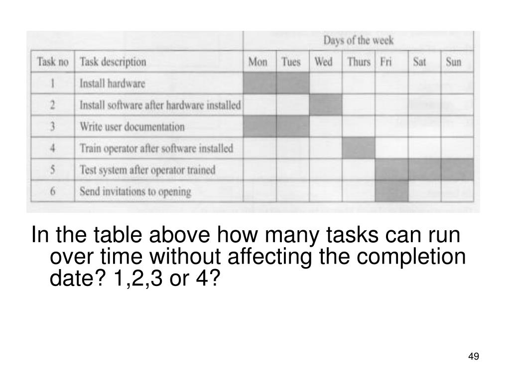 In the table above how many tasks can run over time without affecting the completion date? 1,2,3 or 4?