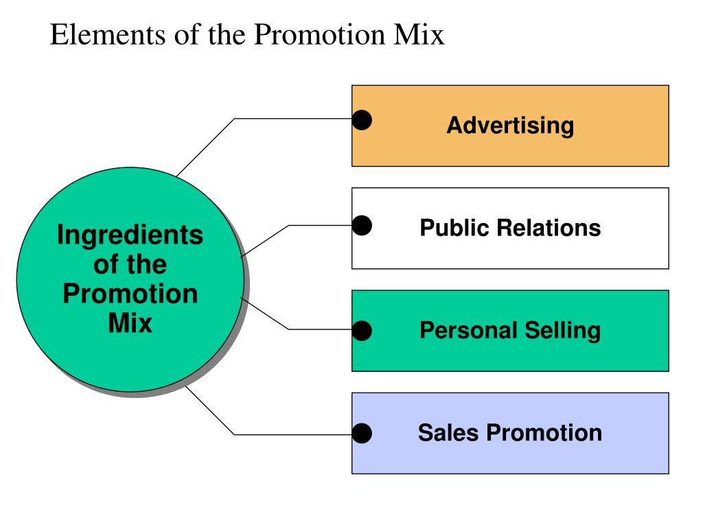 elements of the promotion mix