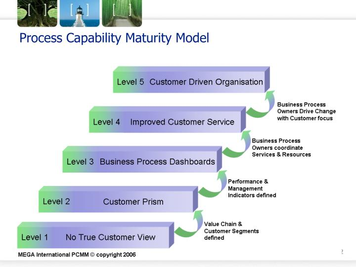 capability maturity model essay The software engineering institute (sei) capability maturity model (cmm) specifies an increasing series of levels of a software development organization the higher the level, the better the software development process, hence reaching each level is an expensive and time-consuming process.