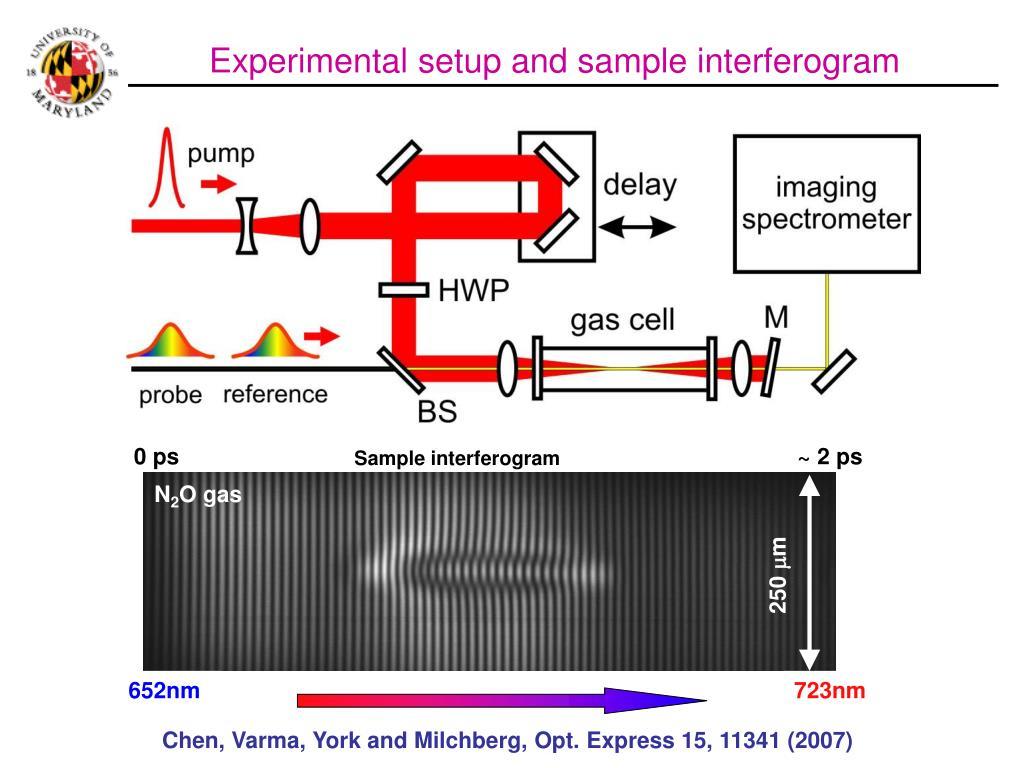 Experimental setup and sample interferogram