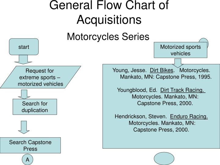 general flow chart of acquisitions n.