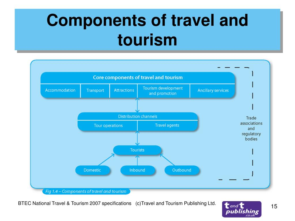 Components of travel and tourism