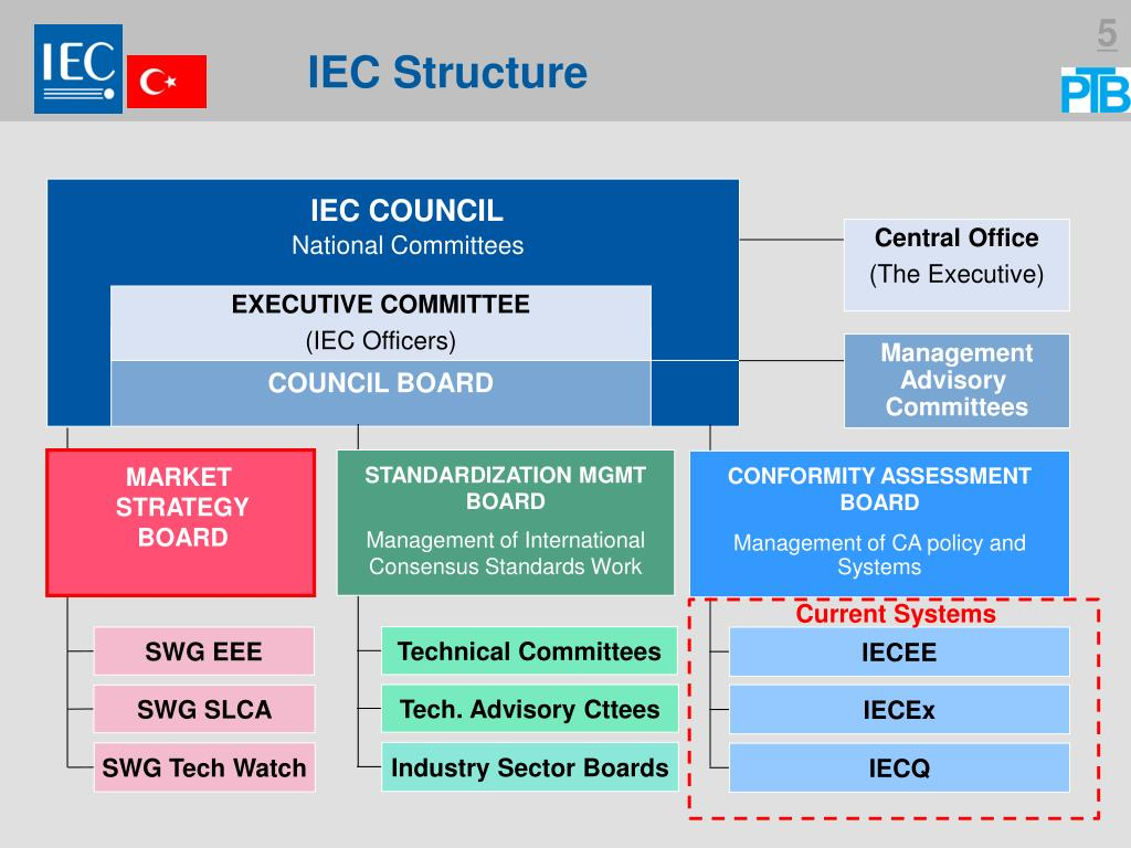 PPT - IECEx vs  ATEX – a view in the (near) future ATEX Symposium in