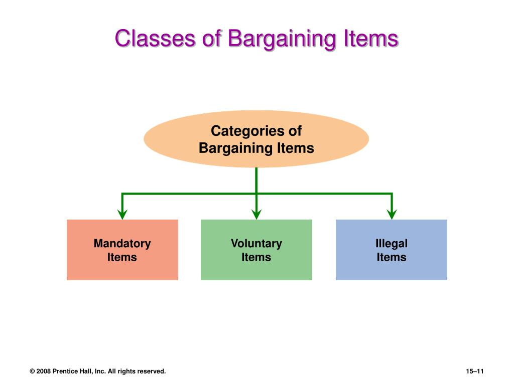 Categories of Bargaining Items