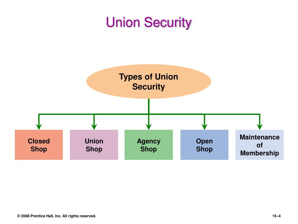 Types of Union Security