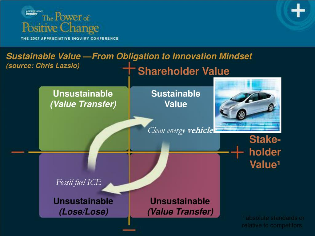 Sustainable Value —From Obligation to Innovation Mindset