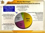 alcohol beverages share of stomach and associated occasions
