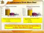 consumers drink more beer
