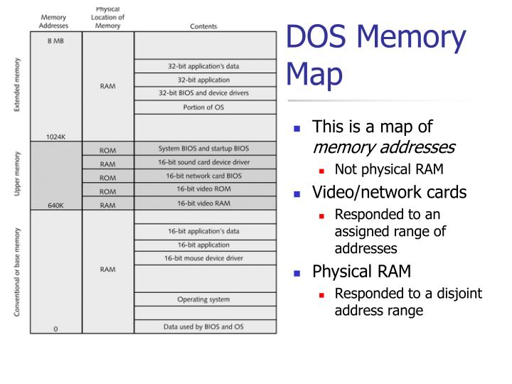 Dos memory map