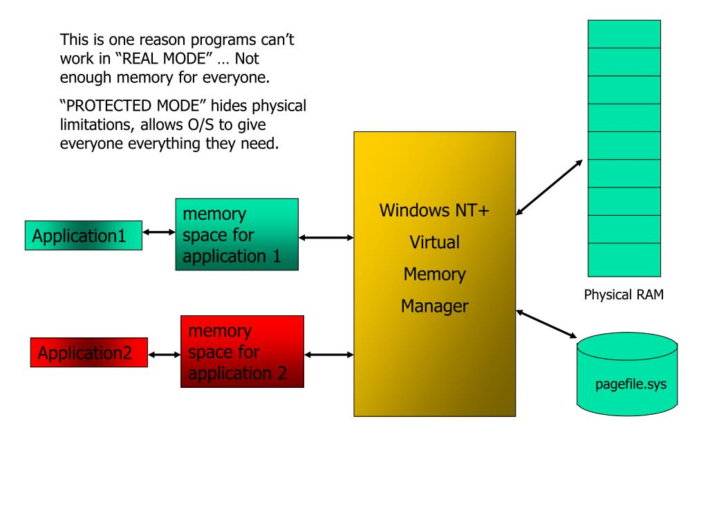 """This is one reason programs can't work in """"REAL MODE"""" … Not enough memory for everyone."""