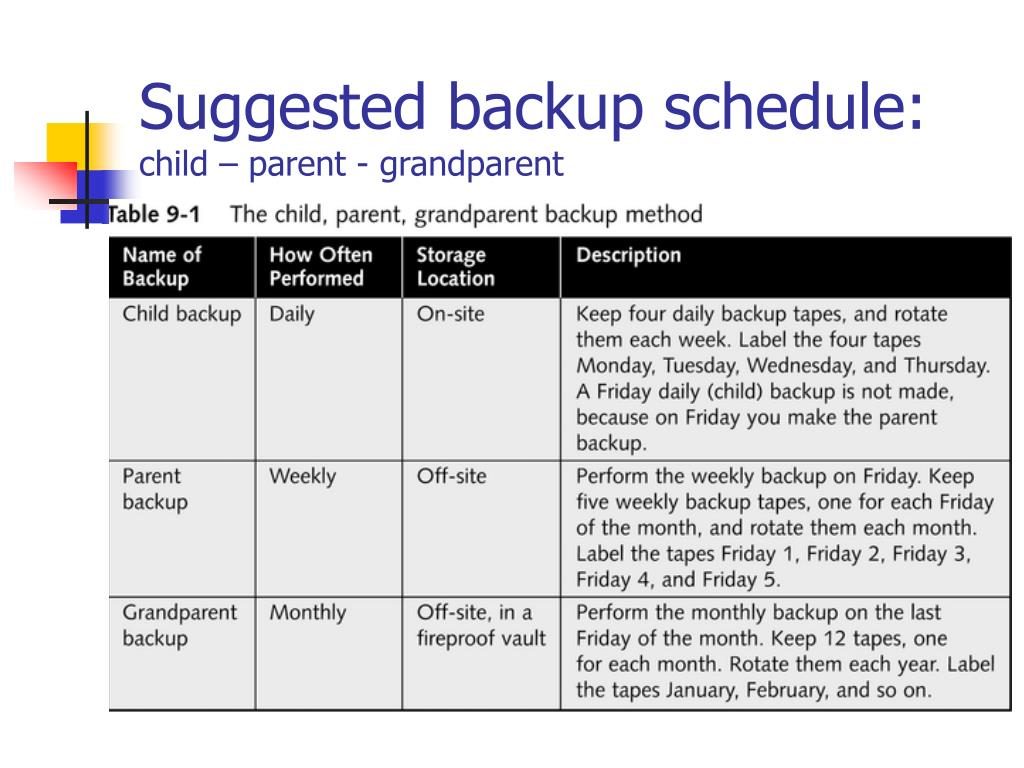 Suggested backup schedule: