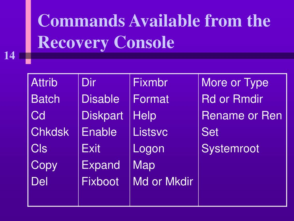Commands Available from the Recovery Console