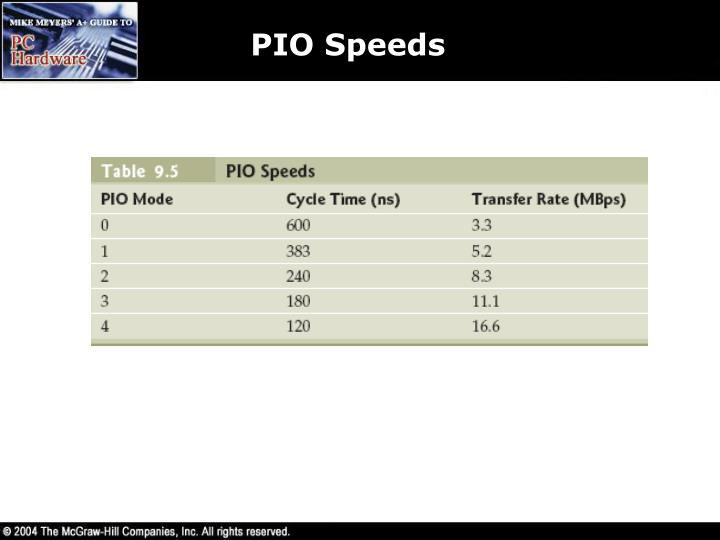 PIO Speeds