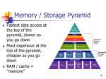 memory storage pyramid