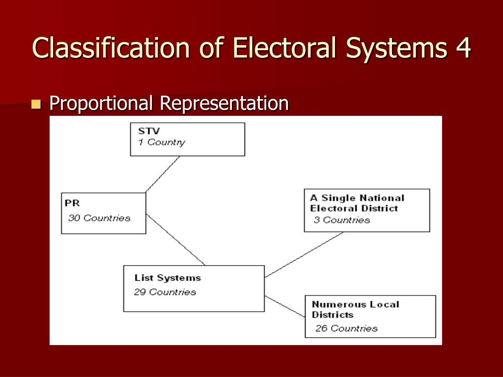 electoral systems The choice of electoral system is one of the most important institutional decisions for any democracy in almost all cases the choice of a particular electoral system has a profound effect on the future political life of the country concerned, and electoral systems, once chosen, often remain fairly constant as political interests solidify around and respond to the incentives.