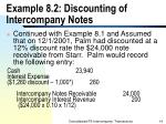 example 8 2 discounting of intercompany notes