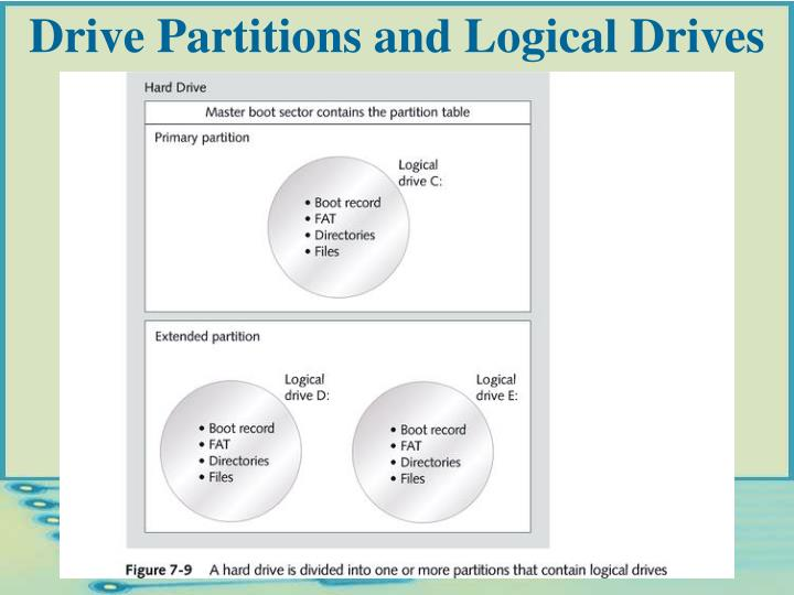Drive Partitions and Logical Drives