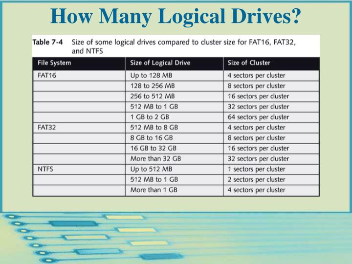 How Many Logical Drives?