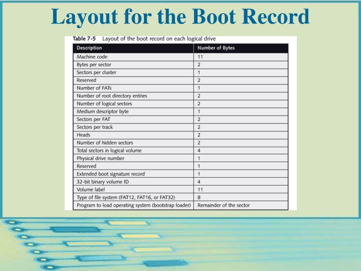 Layout for the Boot Record
