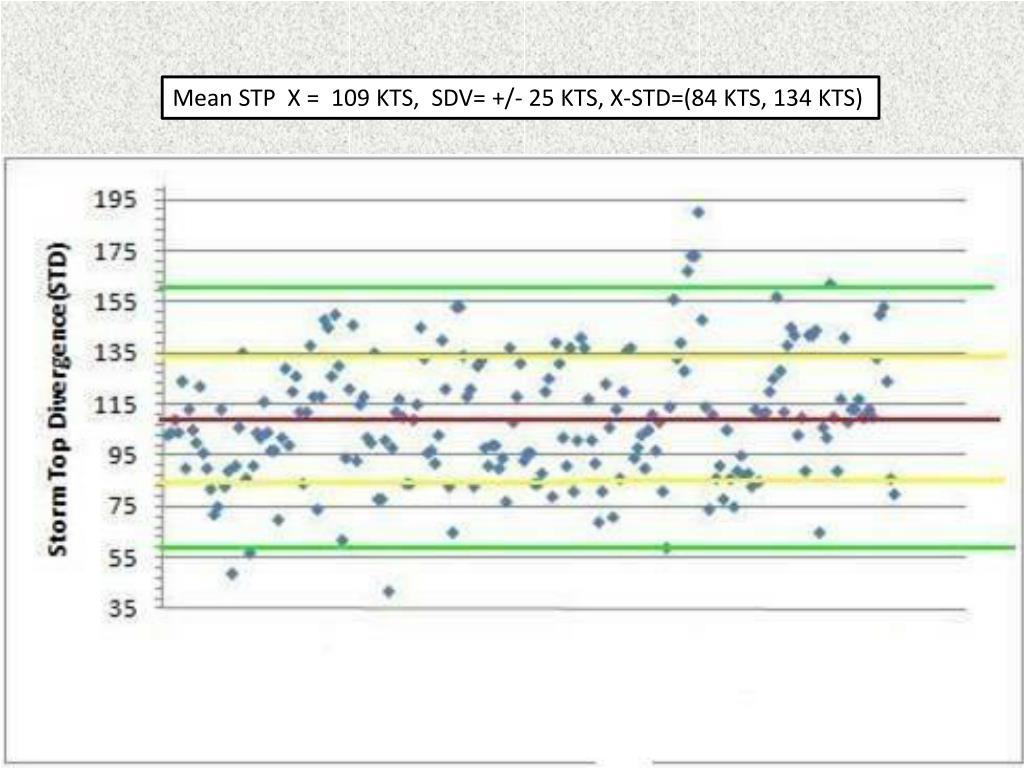 Mean STP  X =  109 KTS,  SDV= +/- 25 KTS, X-STD=(84 KTS, 134 KTS)