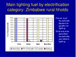 main lighting fuel by electrification category zimbabwe rural hholds