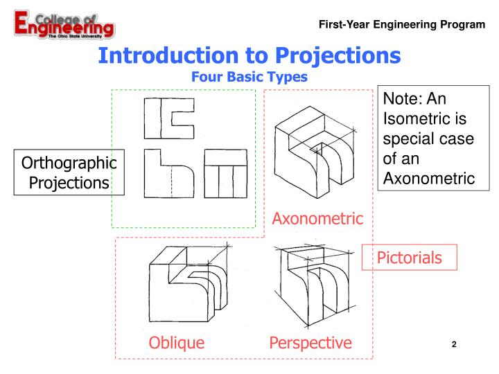 Introduction to projections four basic types